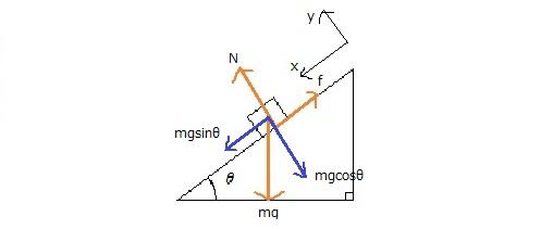物理も作図が大事