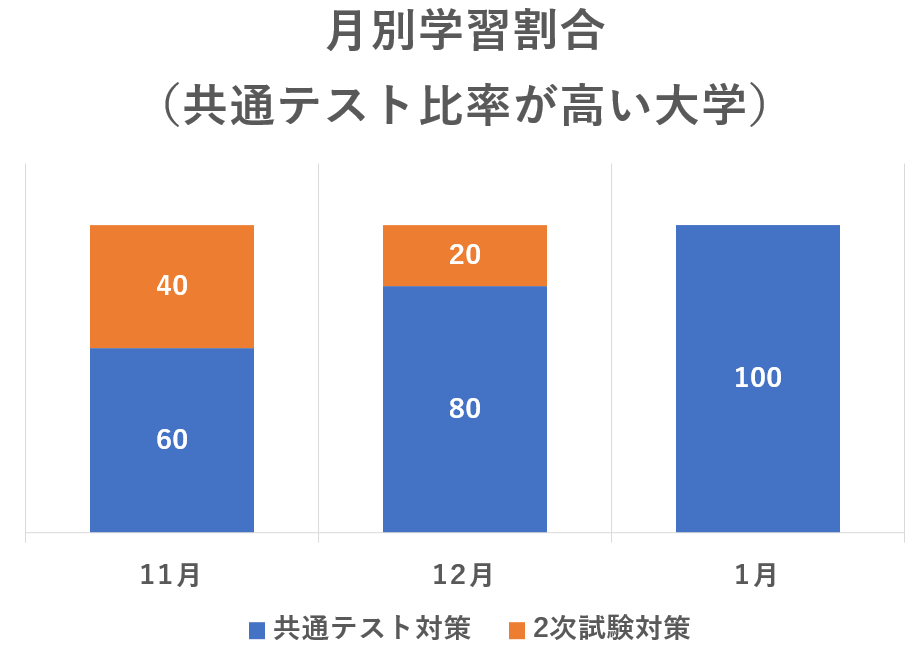【受験生】共通テスト対策と2次対策の学習比率